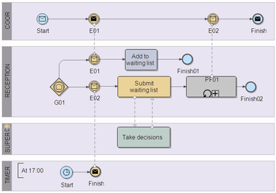 Bpmn Patterns Cpp Png Improving Enterprise Business